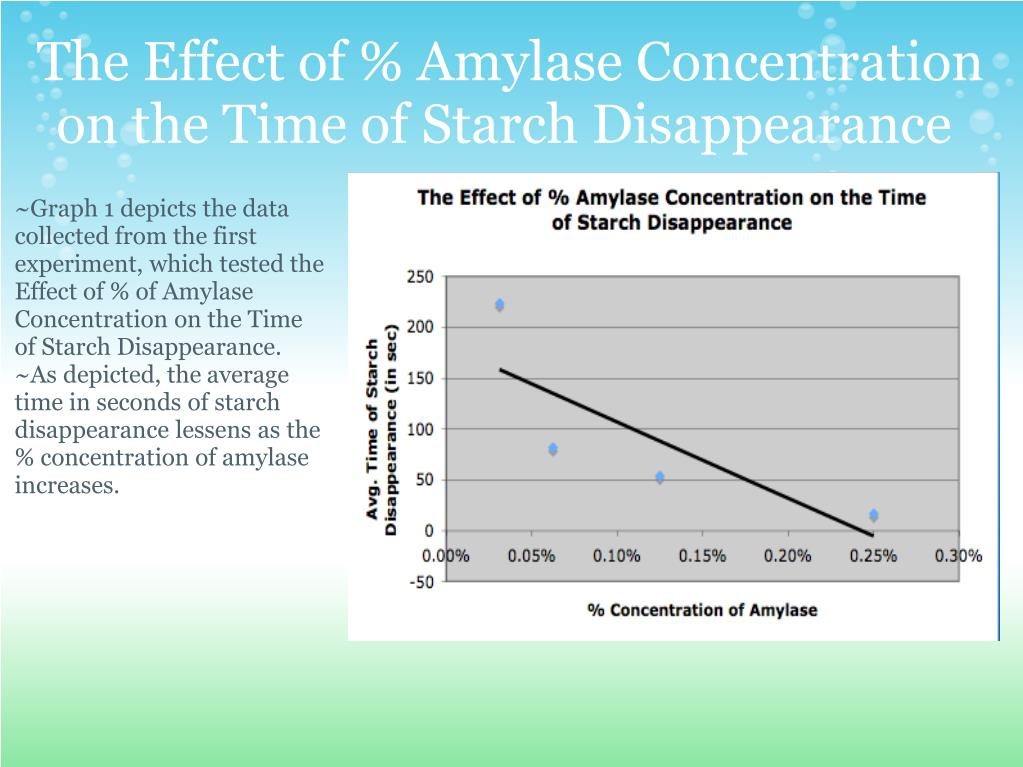 effect of ph on amylase An investigation into the activity of a amylase  the optimal temperature and ph for α-amylase extracted  likewise the effect of ph was anticipated to find.