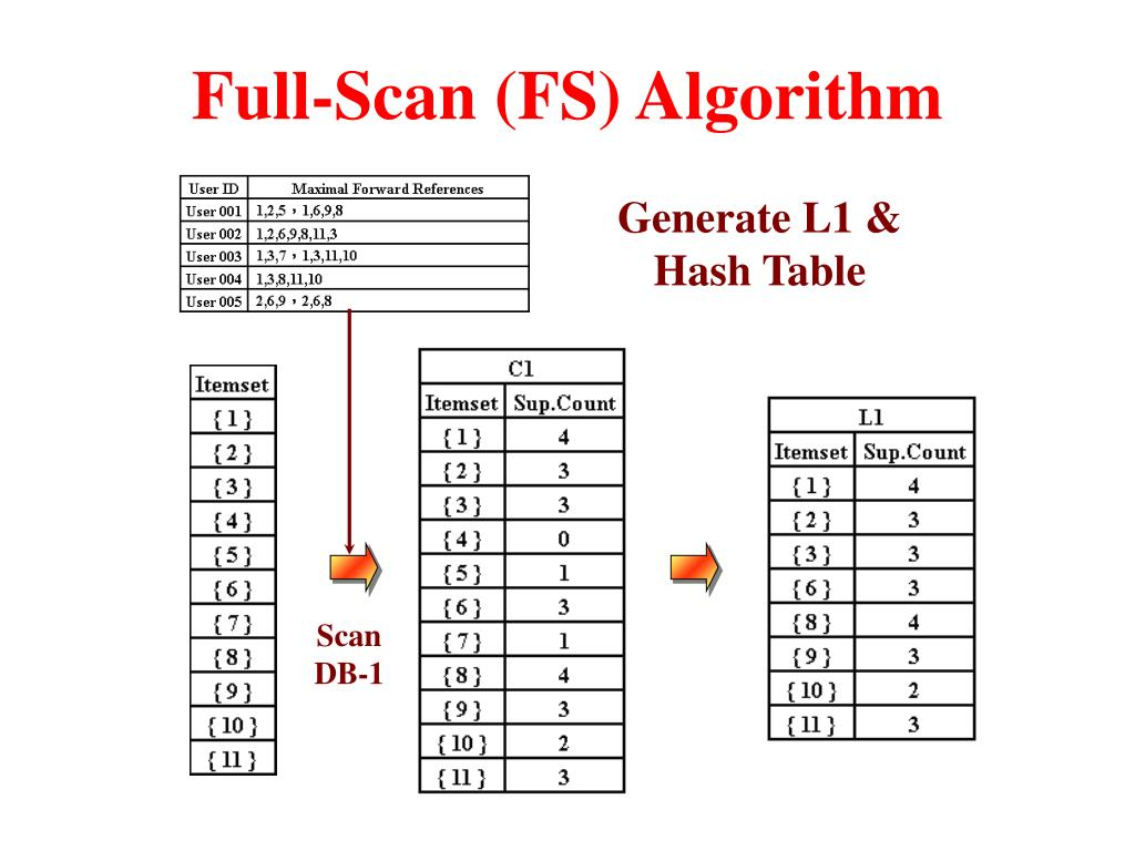 Full-Scan (FS) Algorithm