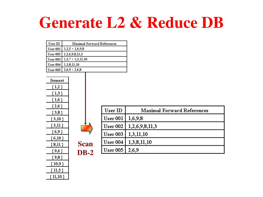 Generate L2 & Reduce DB