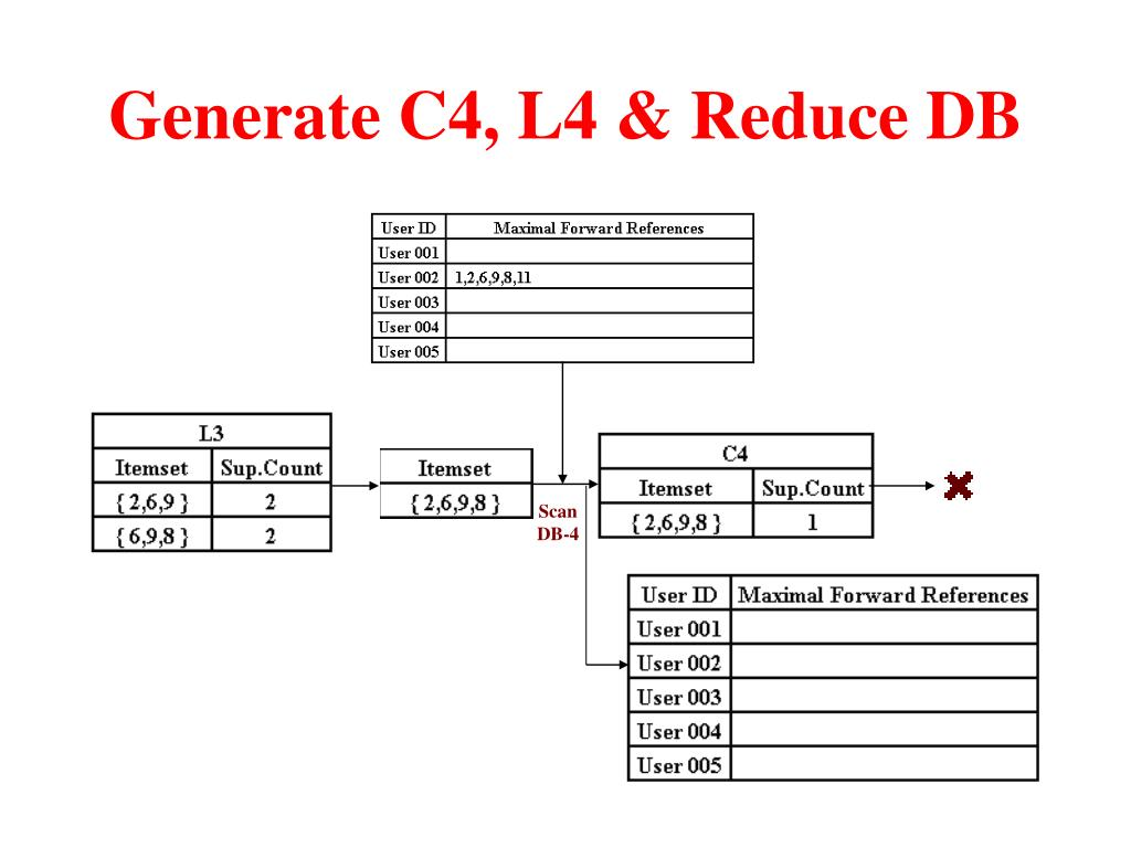 Generate C4, L4 & Reduce DB