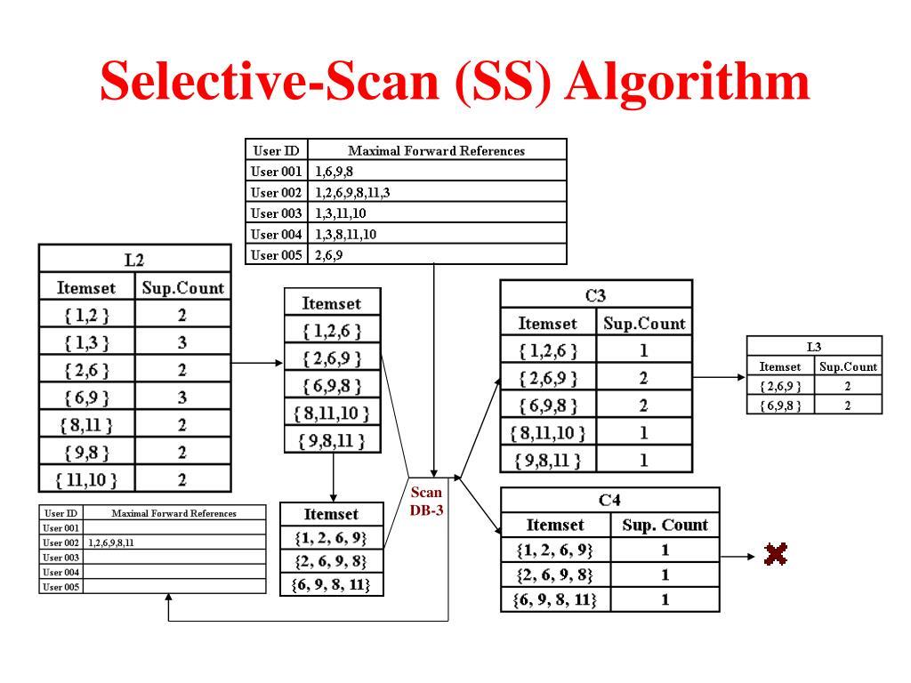 Selective-Scan (SS) Algorithm