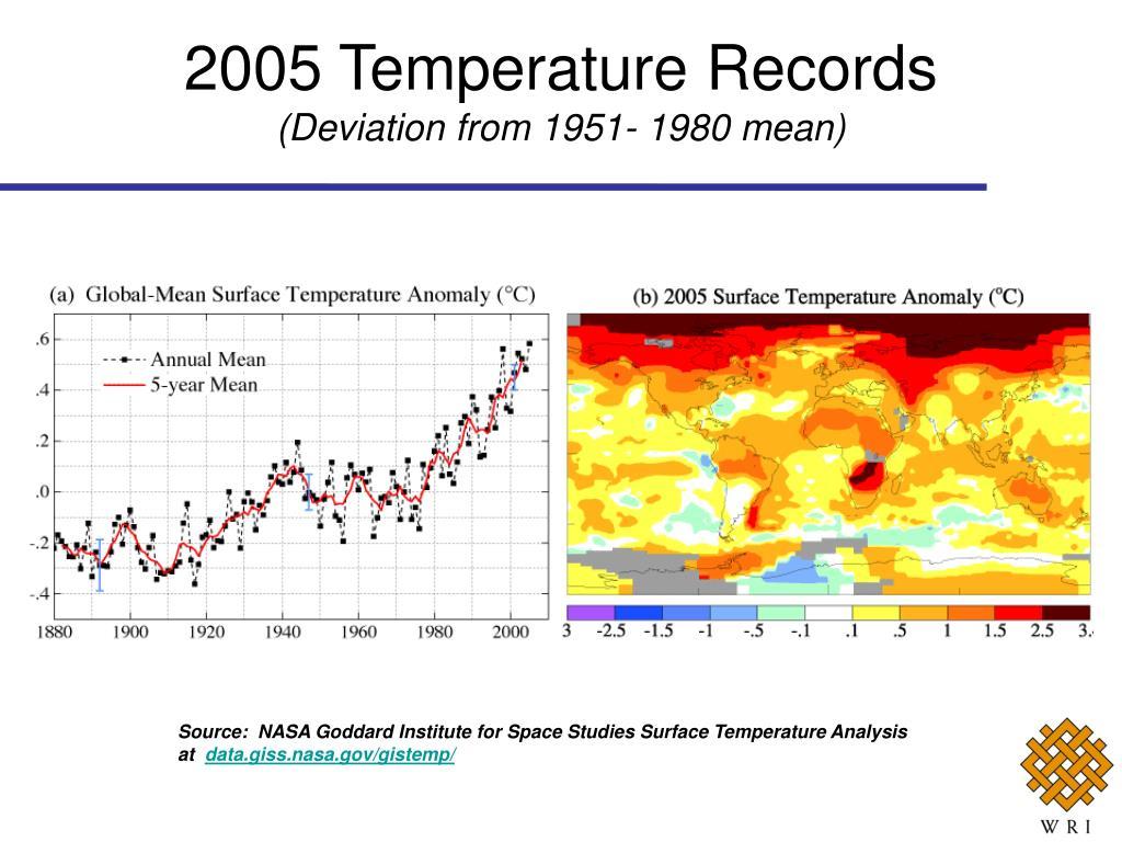 2005 Temperature Records