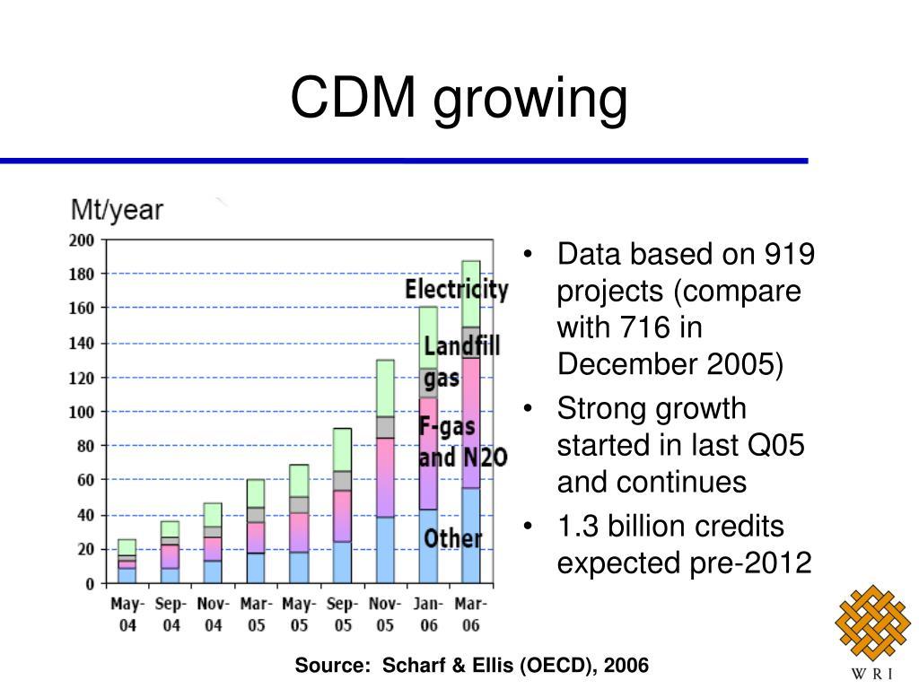 CDM growing