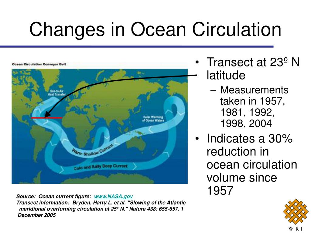 Changes in Ocean Circulation
