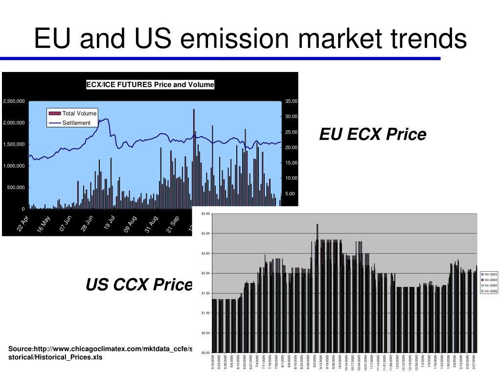 EU and US emission market trends