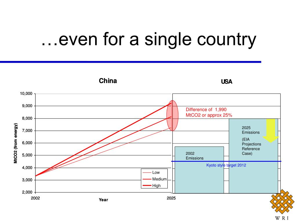 …even for a single country