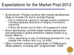 expectations for the market post 2012