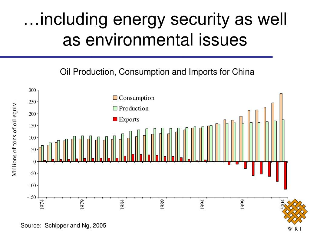 …including energy security as well as environmental issues