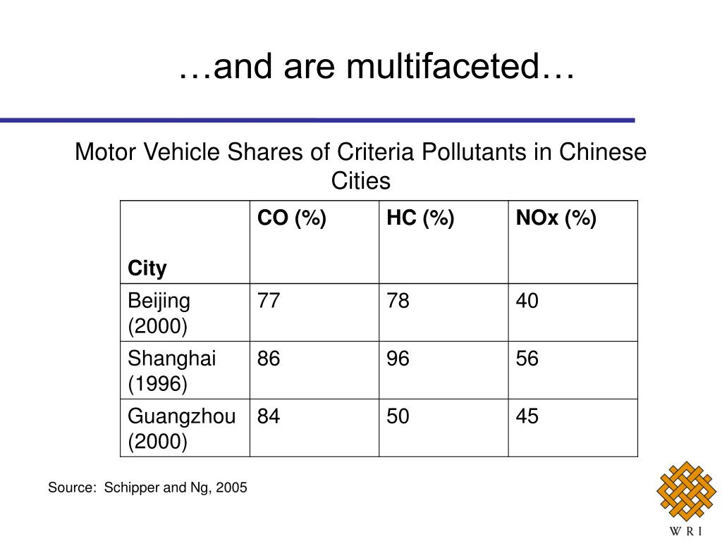 Motor Vehicle Shares of Criteria Pollutants in Chinese Cities