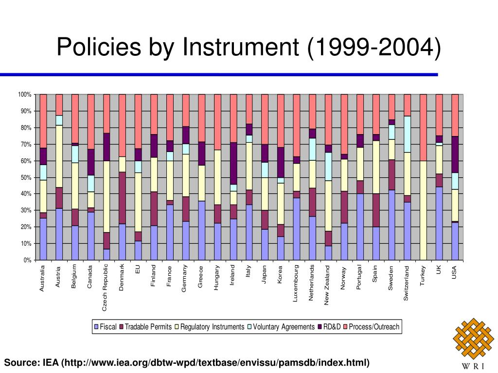 Policies by Instrument (1999-2004)