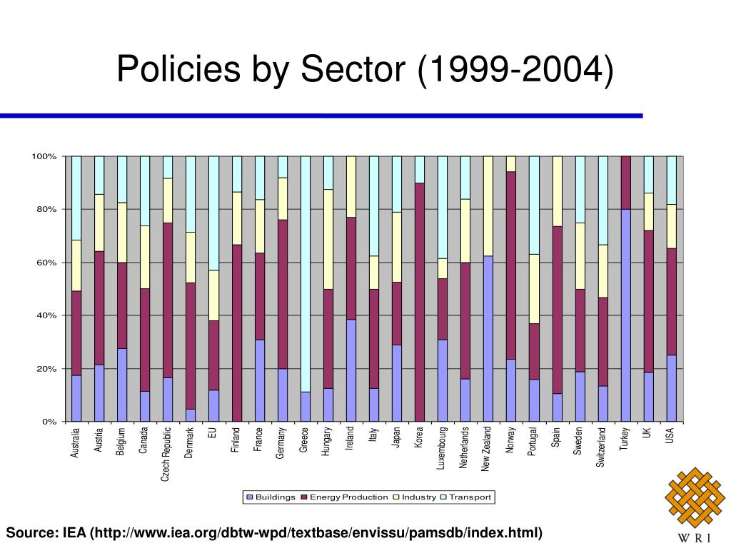 Policies by Sector (1999-2004)