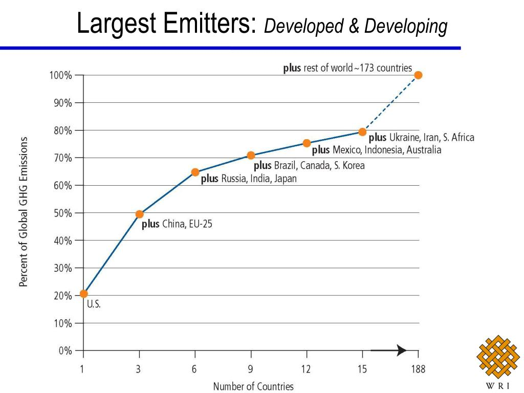 Largest Emitters: