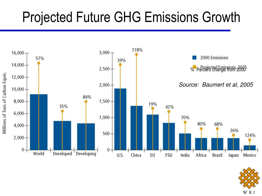 Projected Future GHG Emissions Growth
