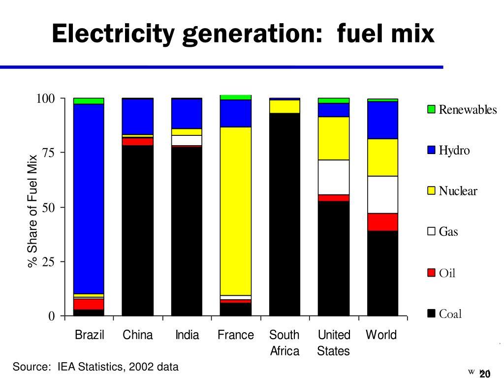 Electricity generation:  fuel mix