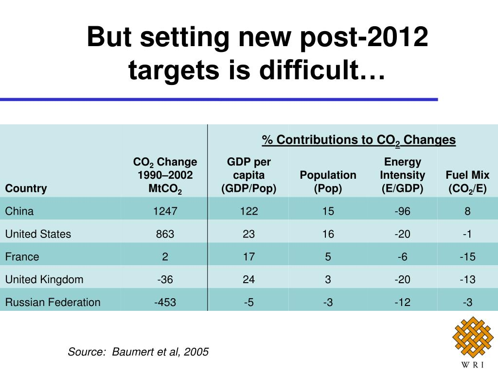 But setting new post-2012 targets is difficult…