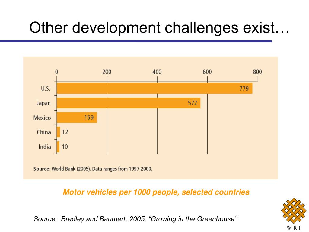 Other development challenges exist…