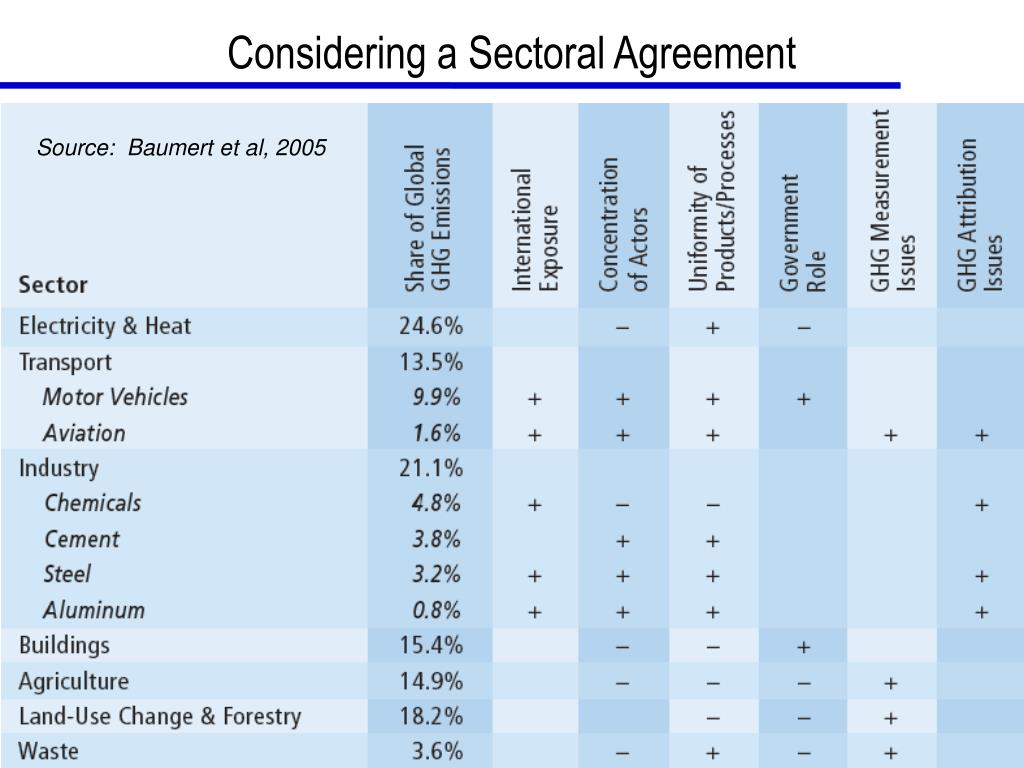 Considering a Sectoral Agreement