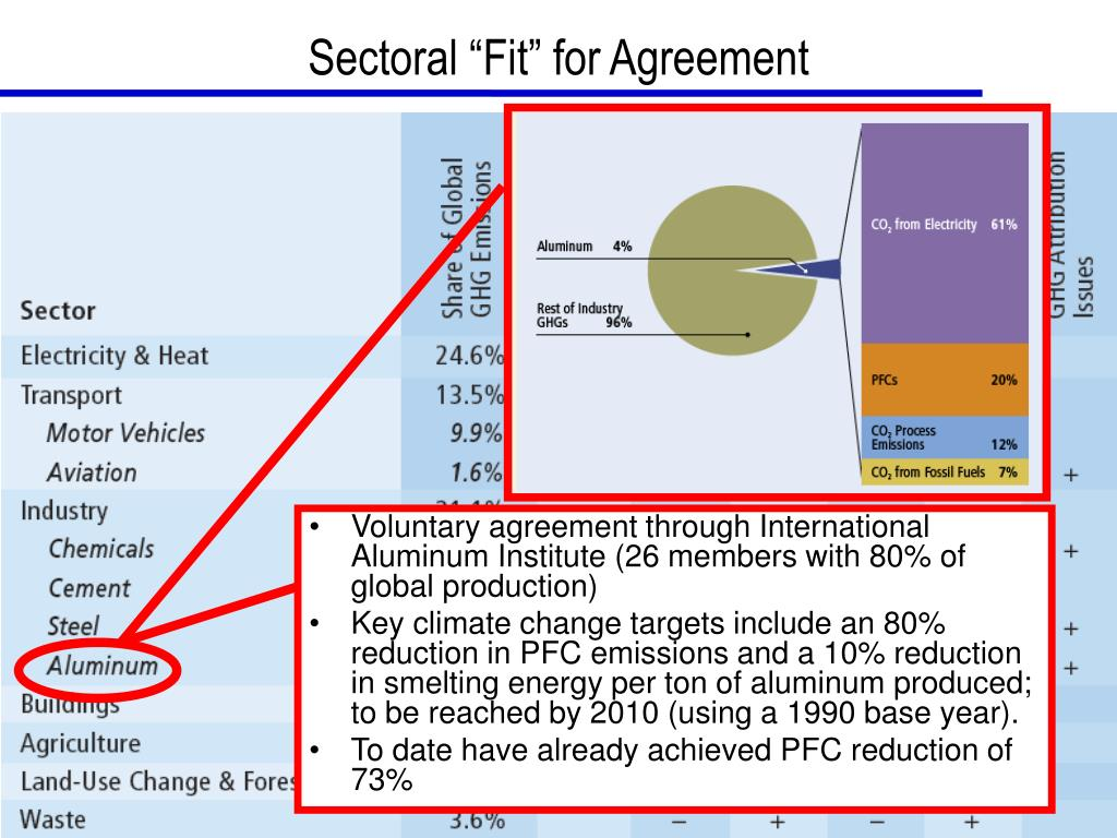 """Sectoral """"Fit"""" for Agreement"""