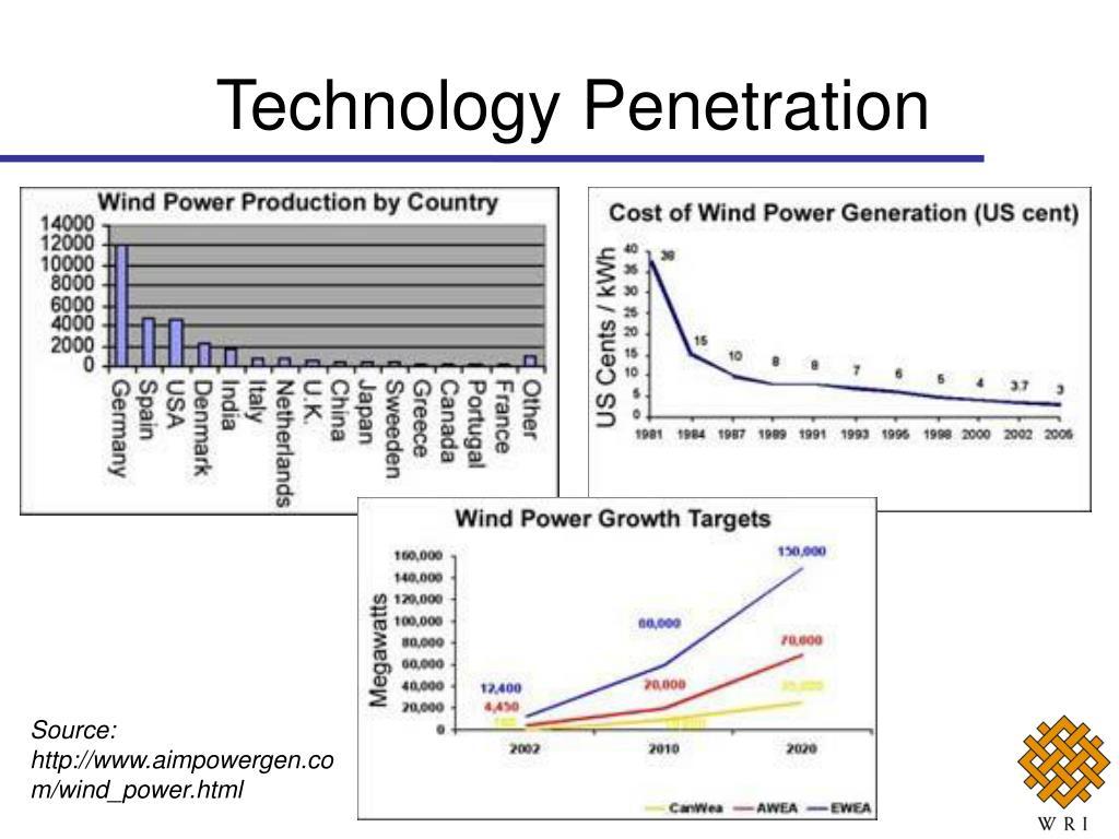 Technology Penetration