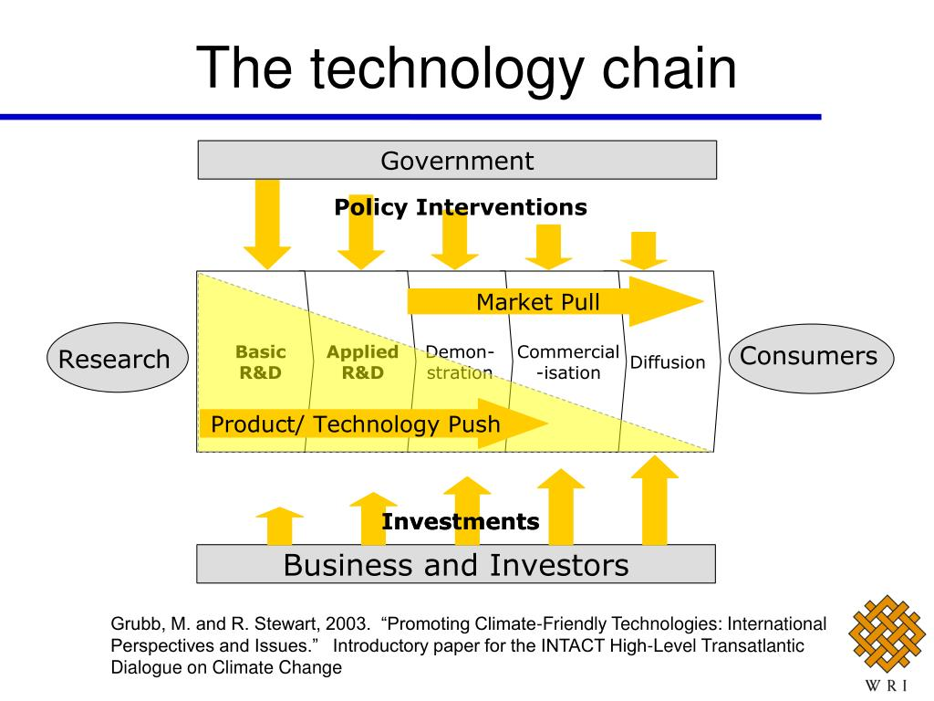 The technology chain