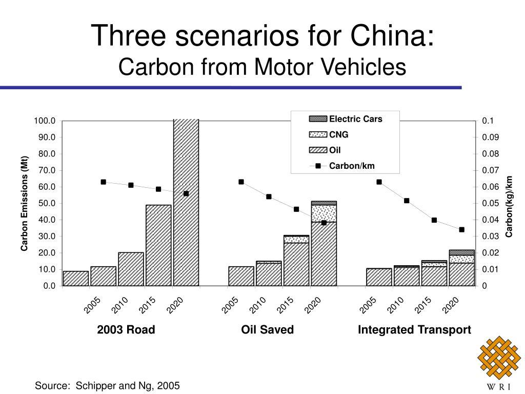 Three scenarios for China: