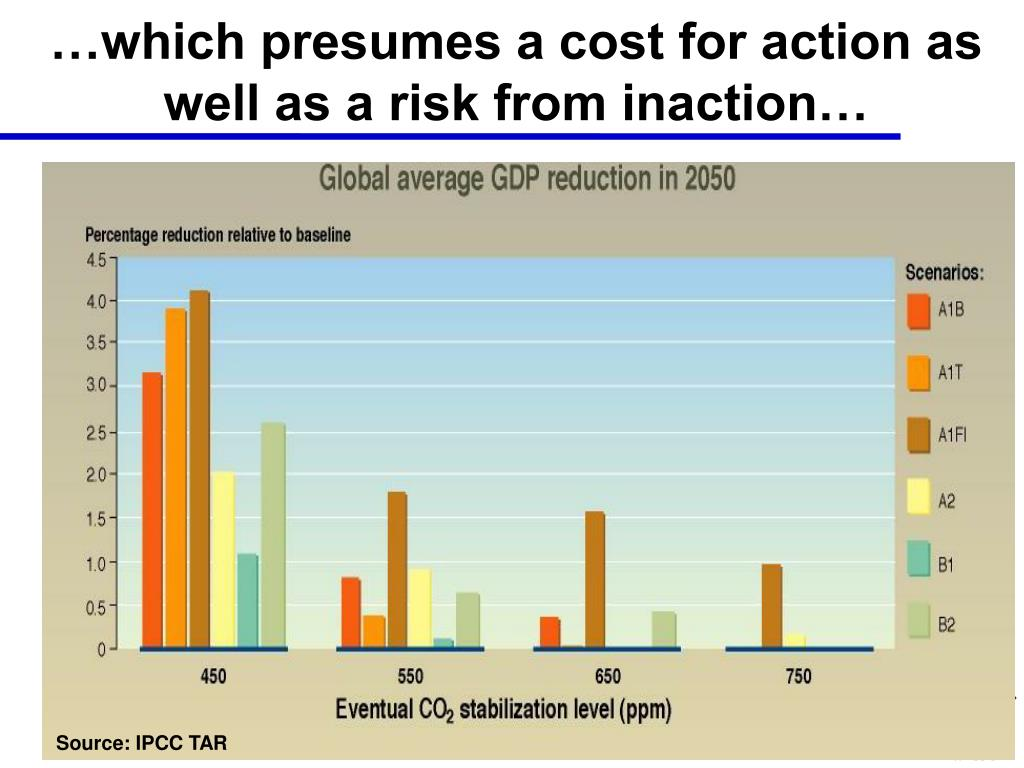 …which presumes a cost for action as well as a risk from inaction…