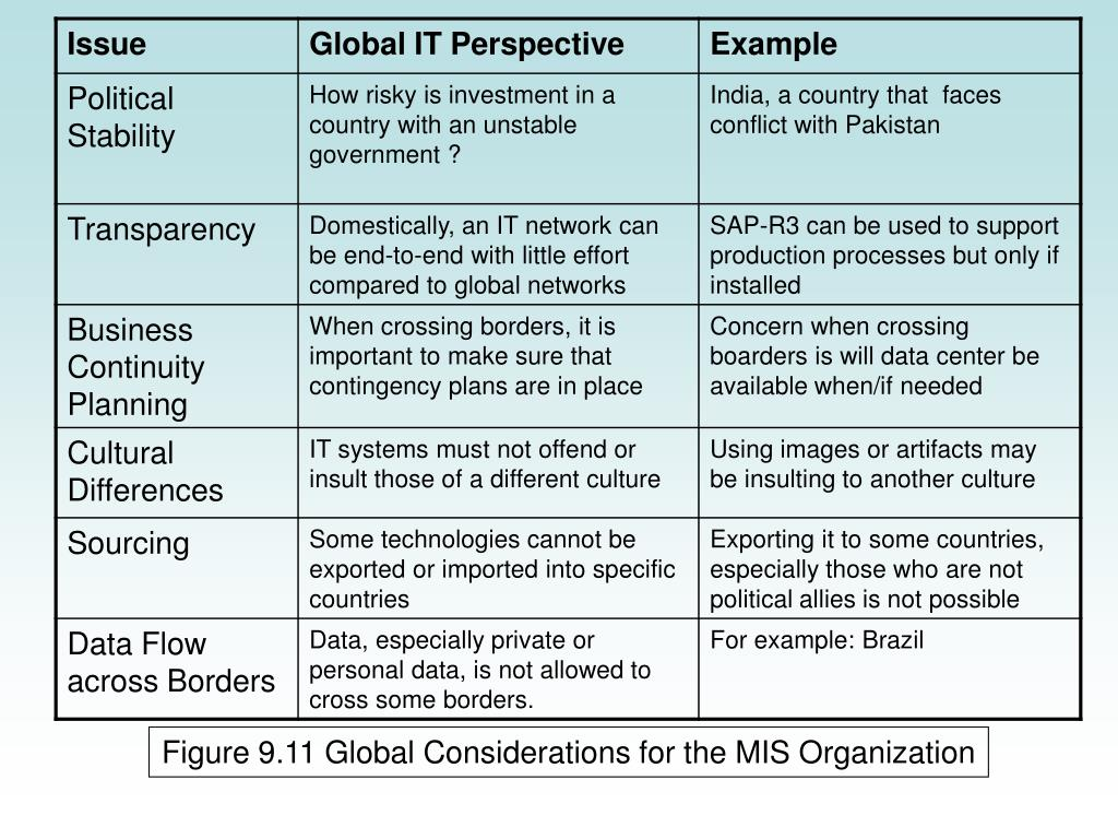 Figure 9.11 Global Considerations for the MIS Organization