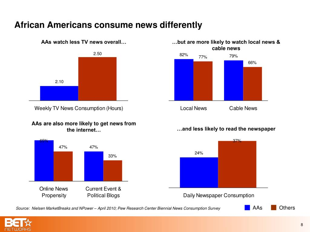 African Americans consume news differently