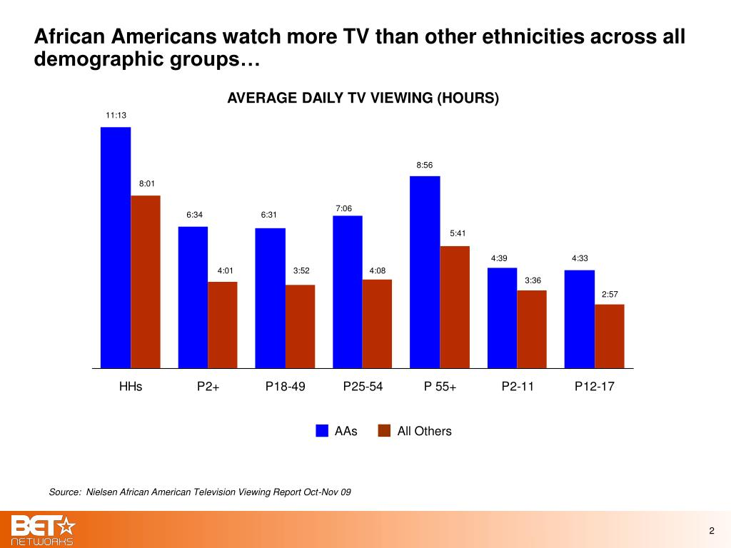 African Americans watch more TV than other ethnicities across all demographic groups…