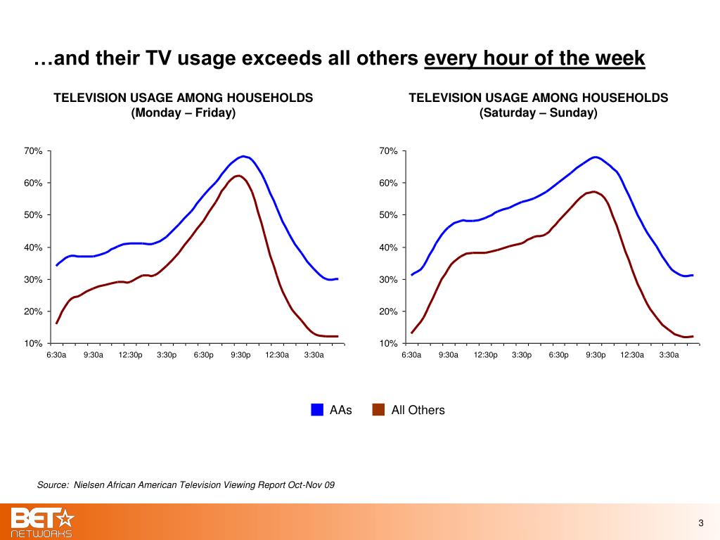…and their TV usage exceeds all others