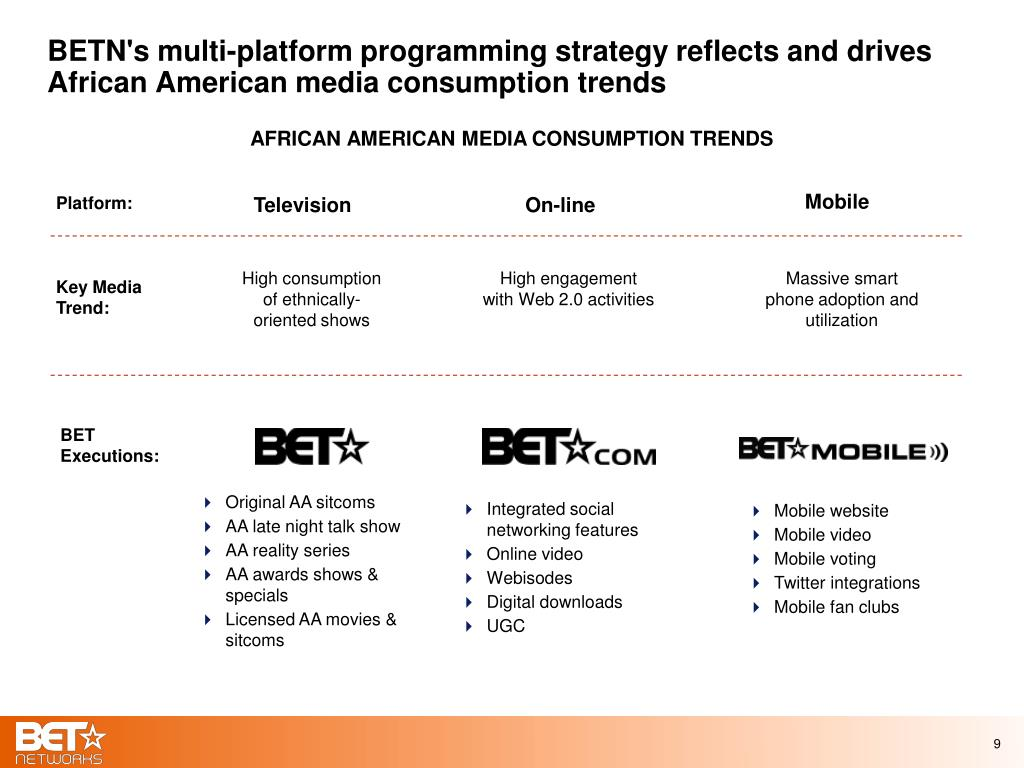 BETN's multi-platform programming strategy reflects and drives African American media consumption trends