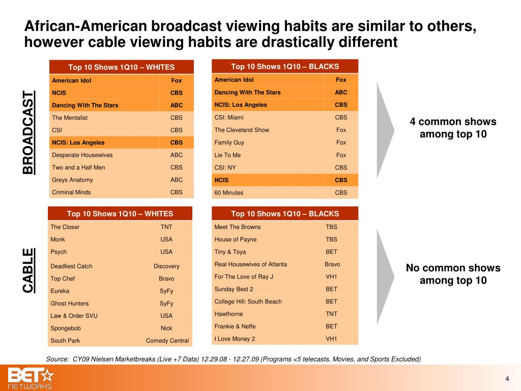 African-American broadcast viewing habits are similar to others, however cable viewing habits are drastically different