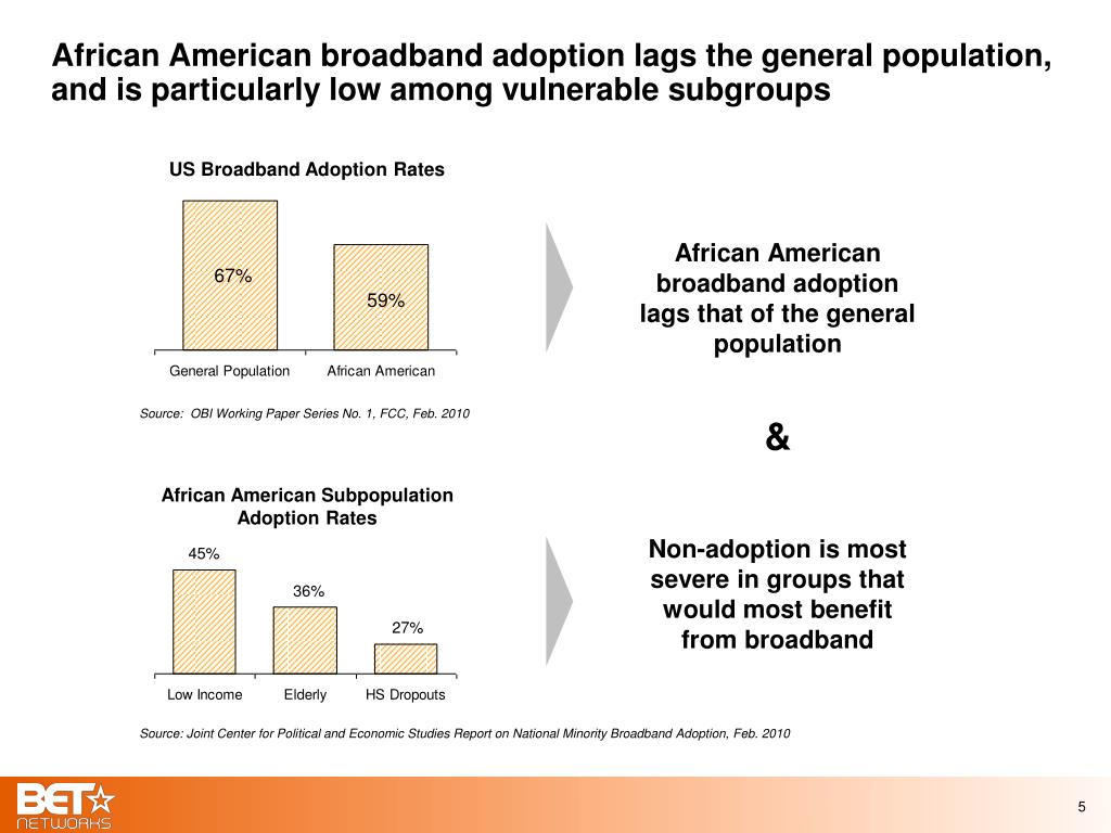 African American broadband adoption lags the general population, and is particularly low among vulnerable subgroups