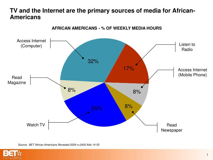 Tv and the internet are the primary sources of media for african americans