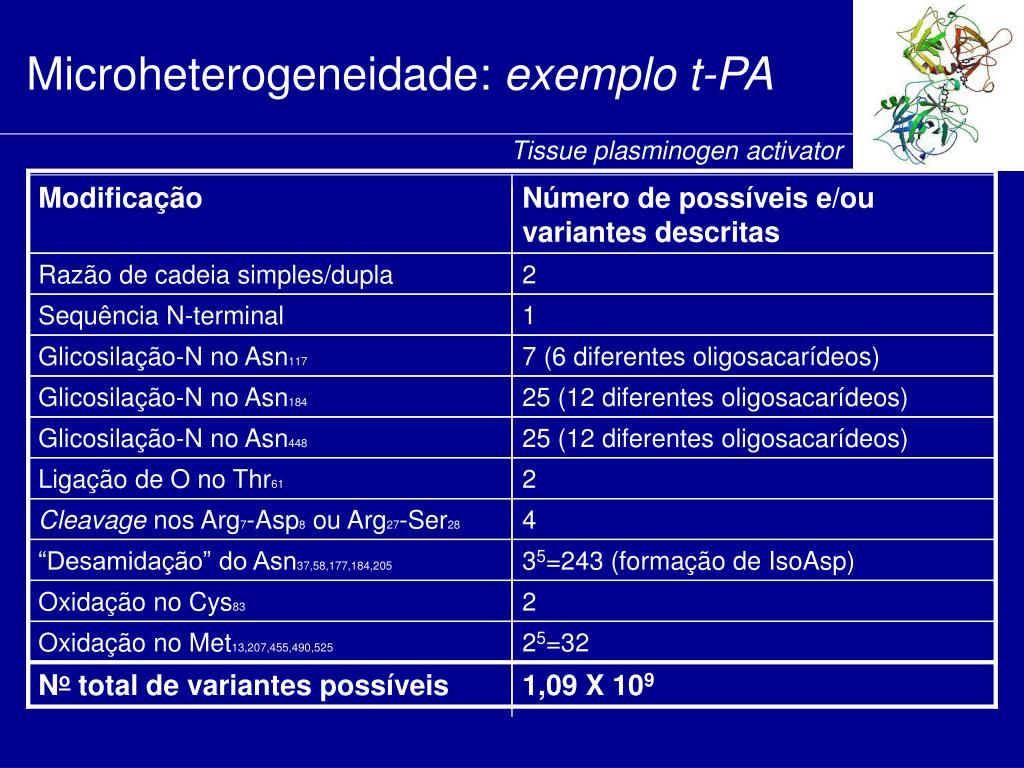 Microheterogeneidade:
