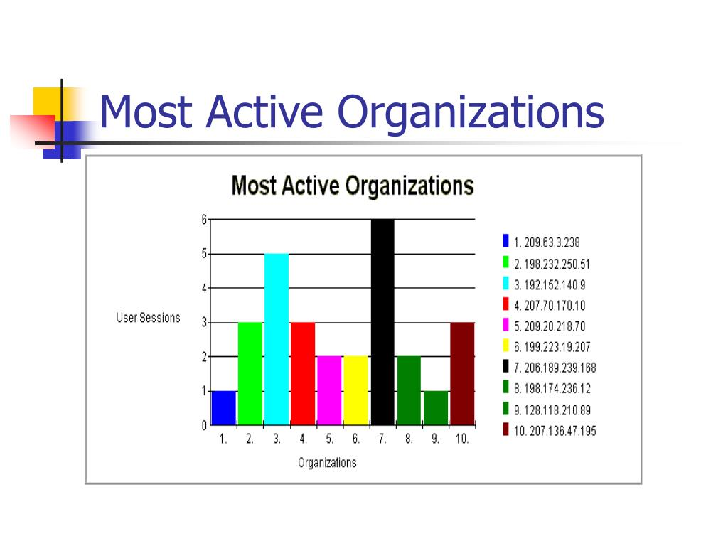 Most Active Organizations