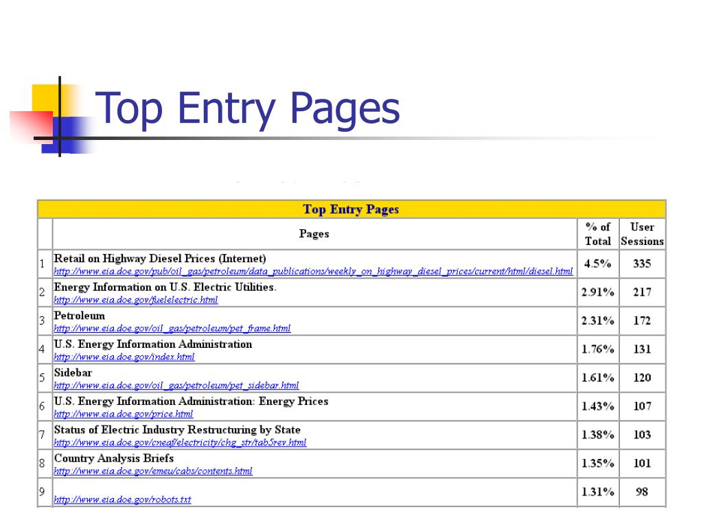 Top Entry Pages