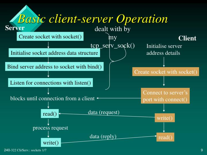 Basic client-server Operation