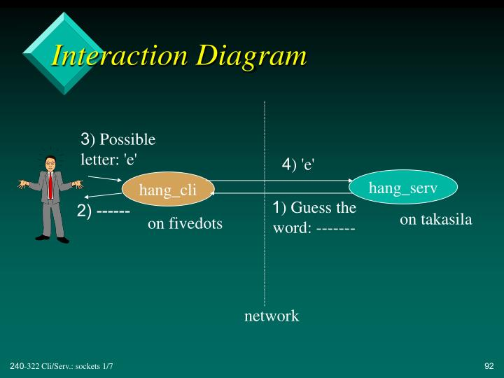 Interaction Diagram