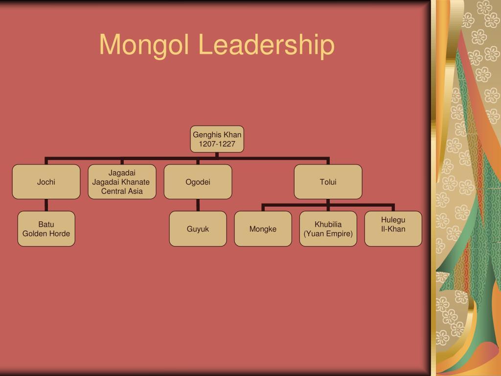 Mongol Leadership