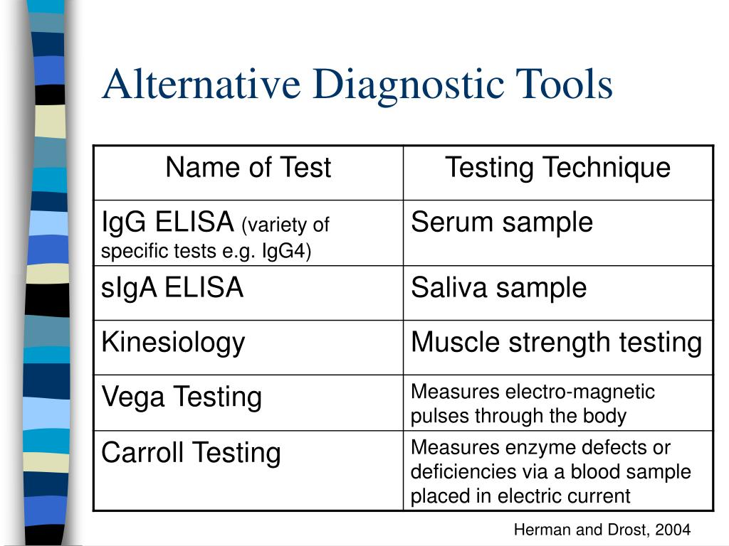 Alternative Diagnostic Tools