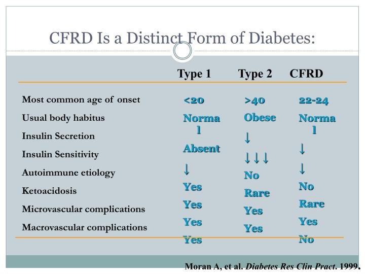 Cfrd is a distinct form of diabetes