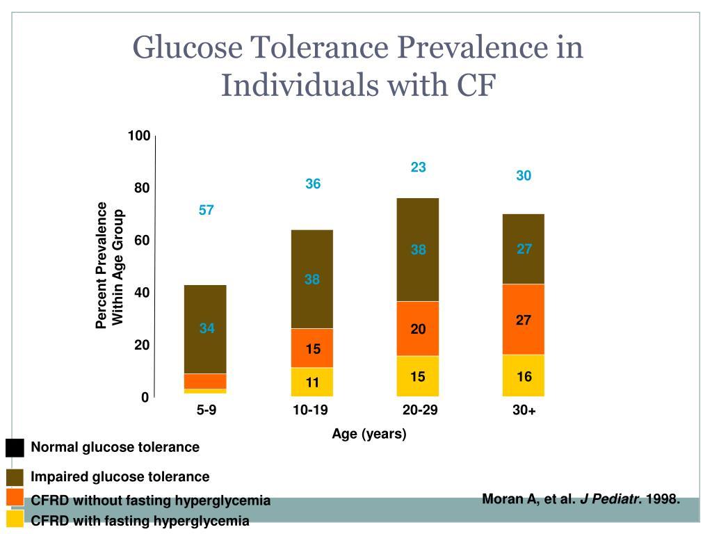 Glucose Tolerance Prevalence in