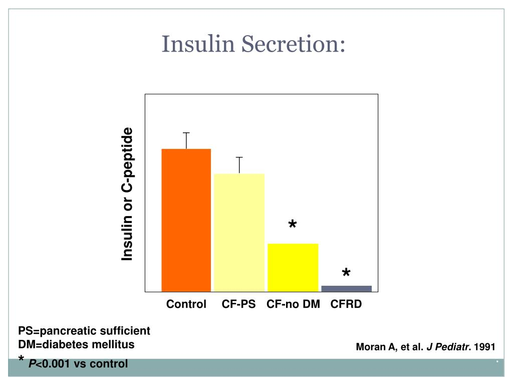 Insulin Secretion: