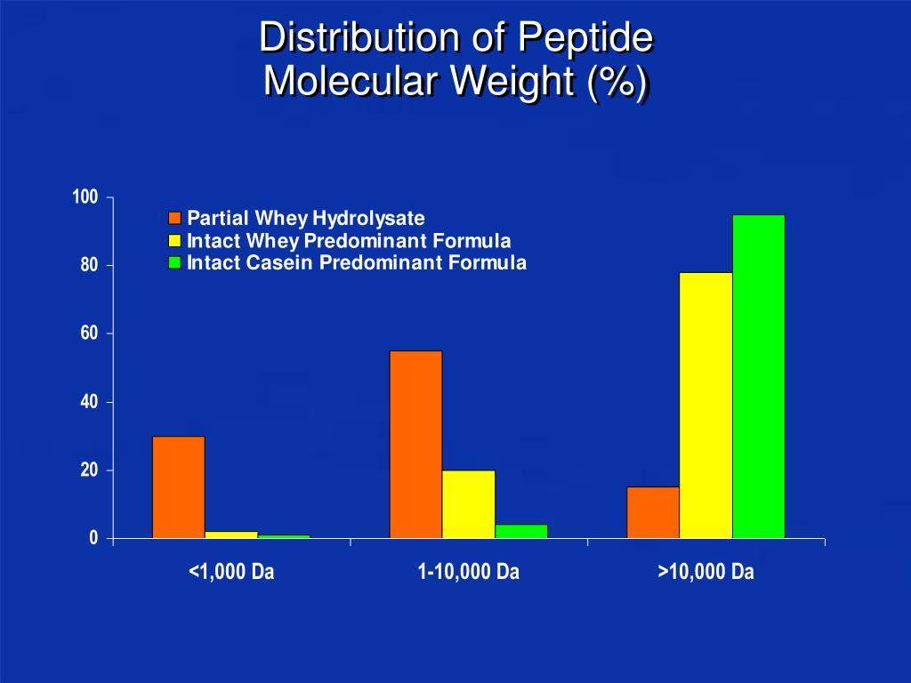 Distribution of Peptide