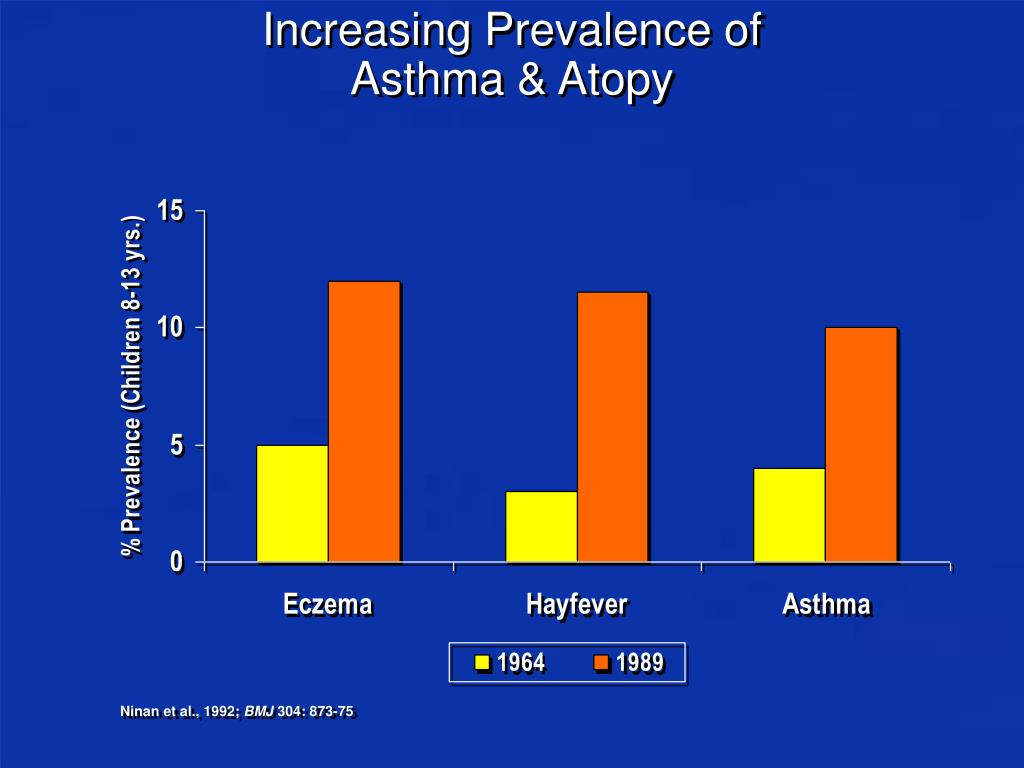 Increasing Prevalence of