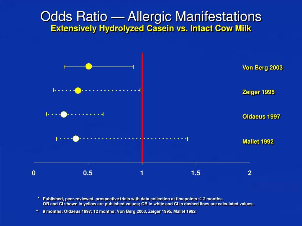 Odds Ratio — Allergic Manifestations