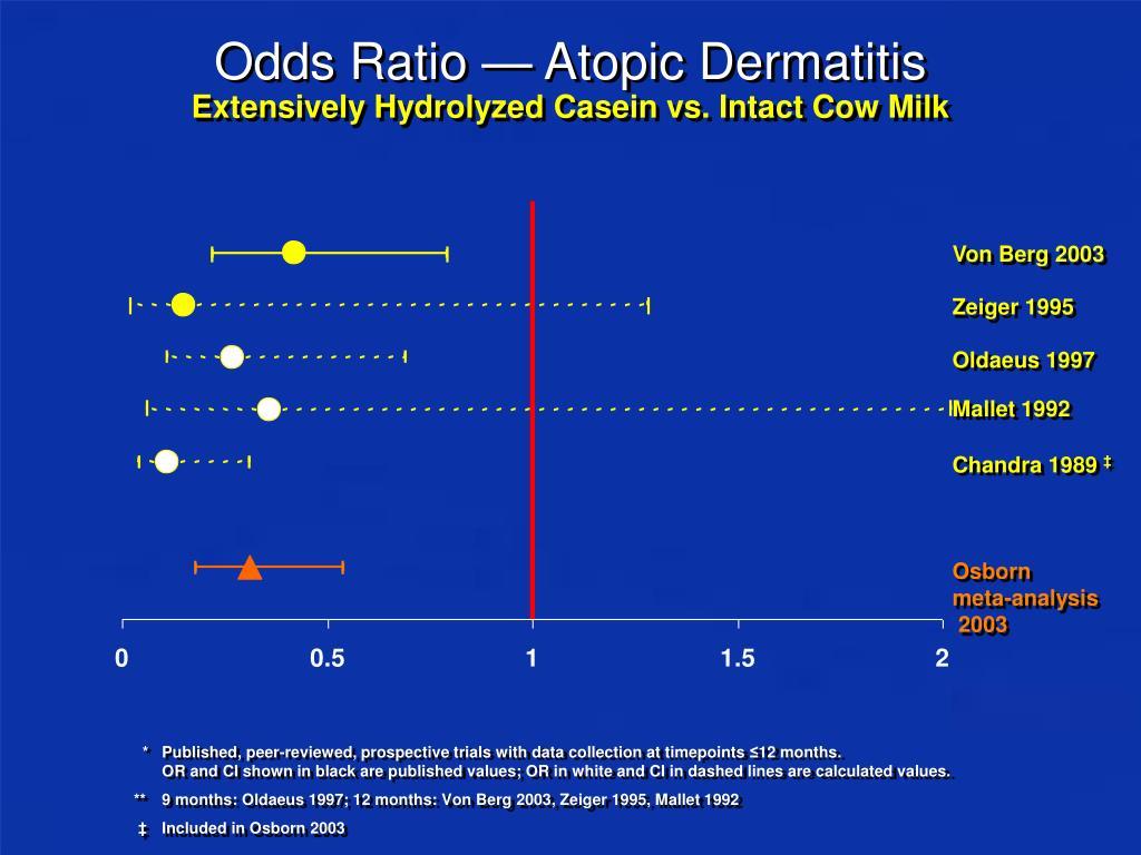 Odds Ratio — Atopic Dermatitis