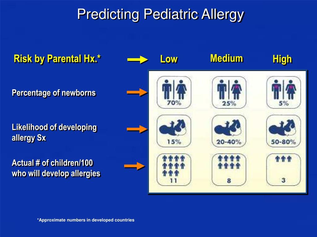 Predicting Pediatric Allergy