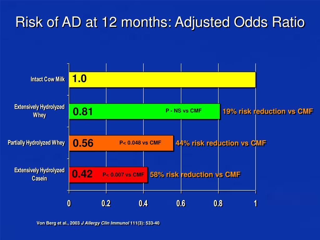 Risk of AD at 12 months: Adjusted Odds Ratio